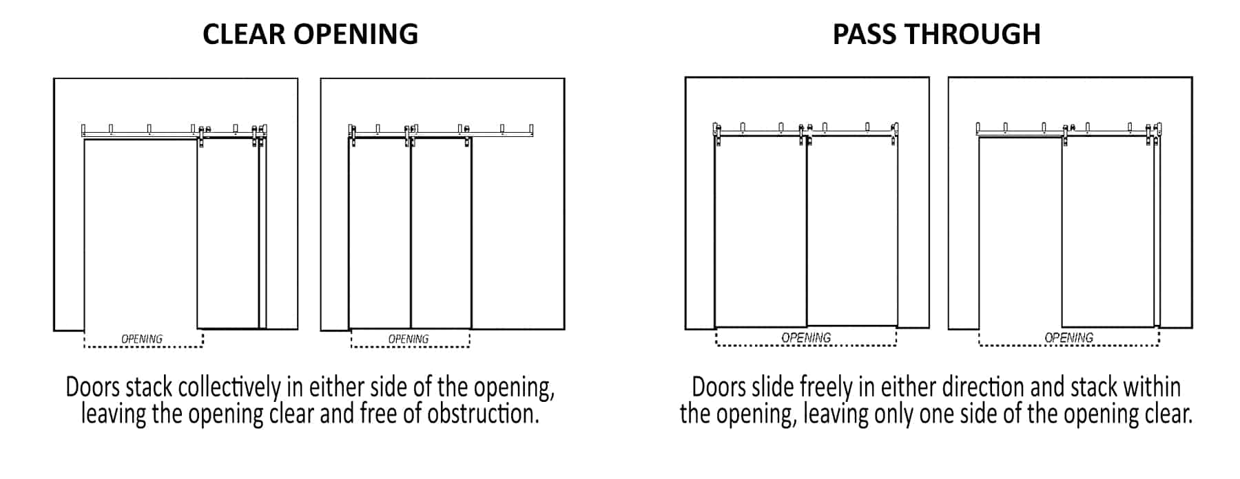 instructional image illustrating clear opening and pass through configurations for bypass barn doors